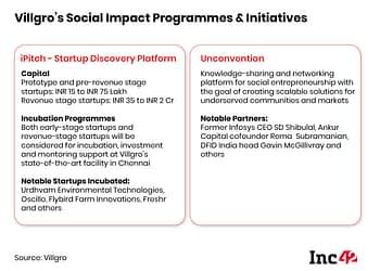 Impact Incubator Villgro On Two Decades Of Backing India's Agritech Ecosystem