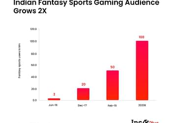Fantasy Sports Audience